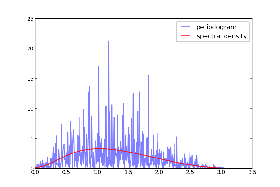 3.9. ESTIMATION OF SPECTRA 340 However, if we try again with n = 1200 the outcome is not much better The periodogram is far too irregular relative to the underlying spectral density This brings us to