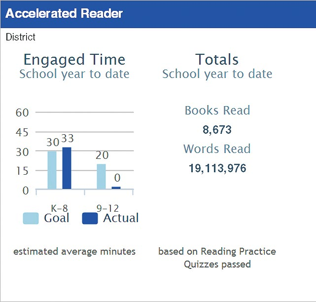 estimate of the number of minutes day that students were actively engaged in reading practice Totals for the number of books and number of words read during the specified timeframe The Dashboard