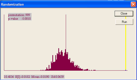 Select Randomization > 999 permutations to bring up the histogram shown in Figure 18.11.