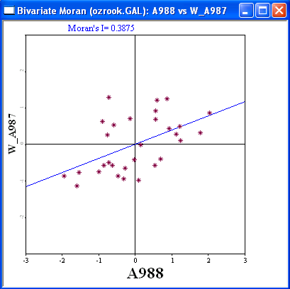 Figure 21.5: Bivariate Moran scatter plot: ozone in 988 on neighbors in 987. spatial correlation. However, the association depicted in Figure 21.5 is not the only interesting one.