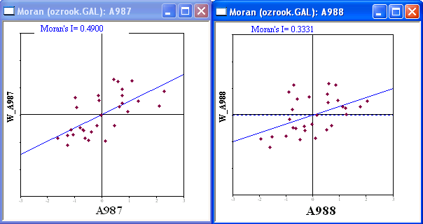 Figure 21.6: Bivariate Moran scatter plot: ozone in 987 on neighbors in 988. Figure 21.7: Spatial autocorrelation for ozone in 987 and 988.
