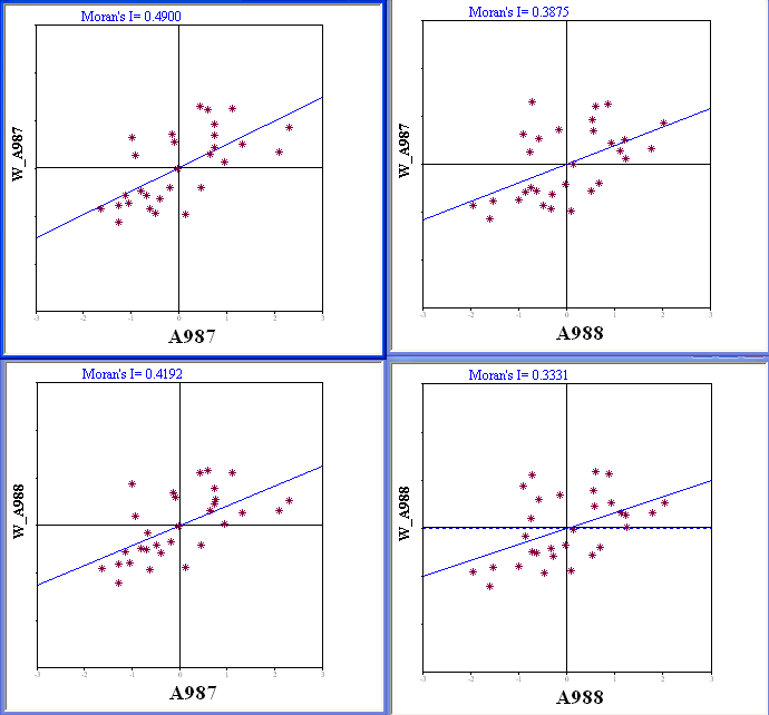 Figure 21.10: Moran scatter plot matrix for ozone in 987 and 988. in Figure 21.13 on p. 164.