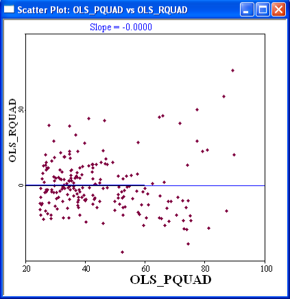 Figure 23.18: Quadratic trend surface residual/fitted value plot. select Explore > Scatter Plot and choose OLS RQUAD as the first variable (y-axis) and OLS PQUAD as the second variable (x-axis).
