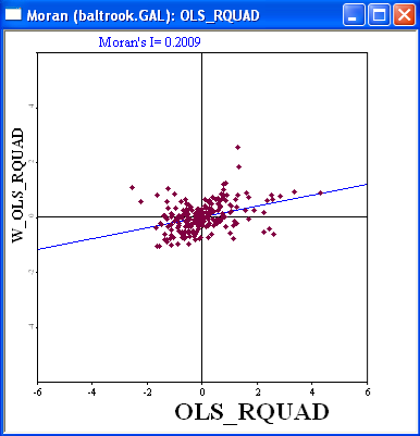 Figure 23.19: Moran scatter plot for quadratic trend surface residuals. The resulting graph should be as in Figure 23.19, indicating a Moran s I for the residuals of 0.2009.