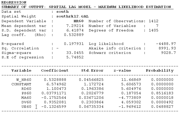 Figure 24.9: ML estimation results, spatial lag model, HR60. -4488.97. Compensating the improved fit for the added variable (the spatially lagged dependent variable), the AIC (from 9115 to 8991.