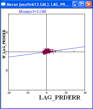 Figure 24.14: Moran scatter plot for spatial lag prediction errors, HR60.