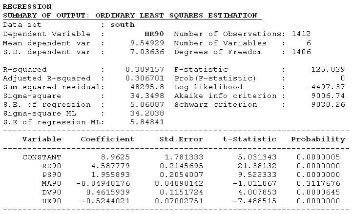 Figure 25.2: OLS estimation results, homicide regression for 1990. 25.2.1 OLS with Diagnostics As a point of reference, we will first run a Classic OLS regression (follow the instructions in Section 22.