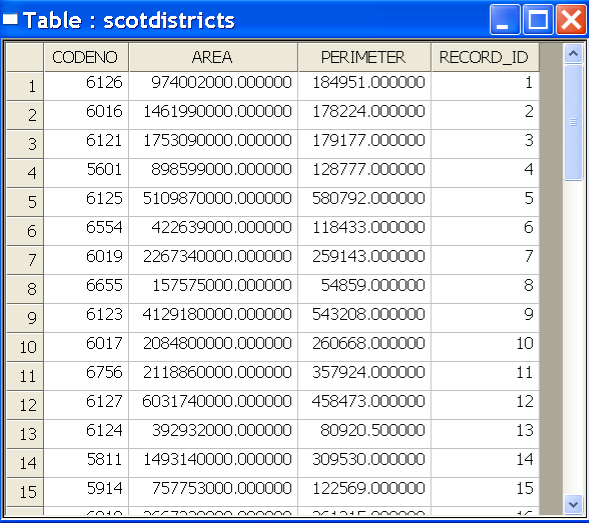 Scottish districts base map data table. 5.