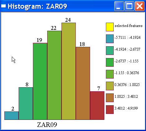 The figures on top of the histogram bars indicate the number of observations falling in each interval. The intervals themselves are shown on the right hand side.