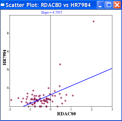 Figure 8.3: Scatter plot of homicide rates against resource deprivation. Figure 8.4: Option to use standardized values. The scatter plot in GeoDa has two useful options.