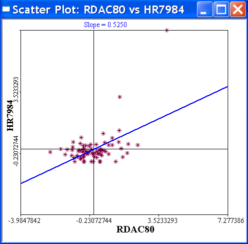 Figure 8.5: Correlation plot of homicide rates against resource deprivation. clicking on them or by click-dragging a selection rectangle and note where the matching observations are on the St.