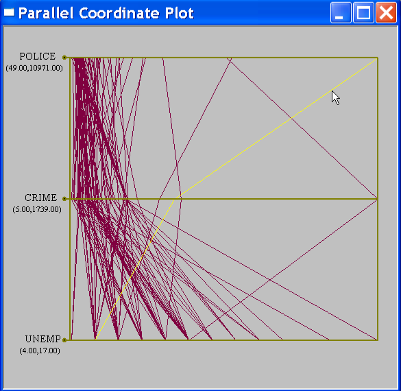 Figure 9.8: Parallel coordinate plot (police, crime, unemp). The PCP is started by selecting Explore > Parallel Coordinate Plot from the menu (see Figure 9.5 on p. 65) or by clicking its toolbar icon.