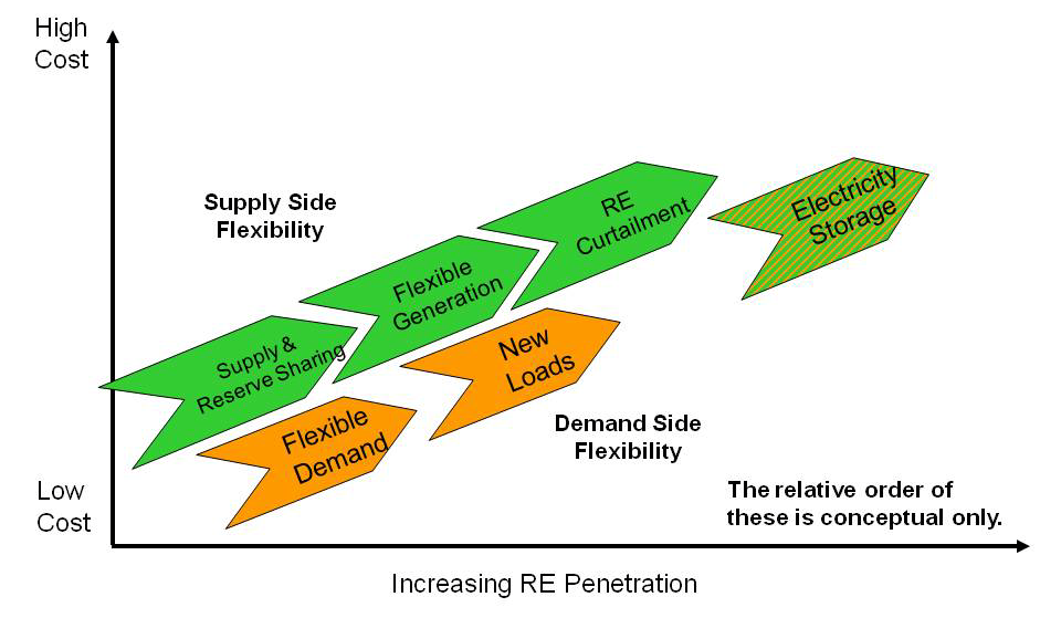 5 Storage and Flexibility Options for Renewables-Driven Grid Applications The previous section indicates that at high penetration of VG, fundamental changes to the grid may be required to accommodate