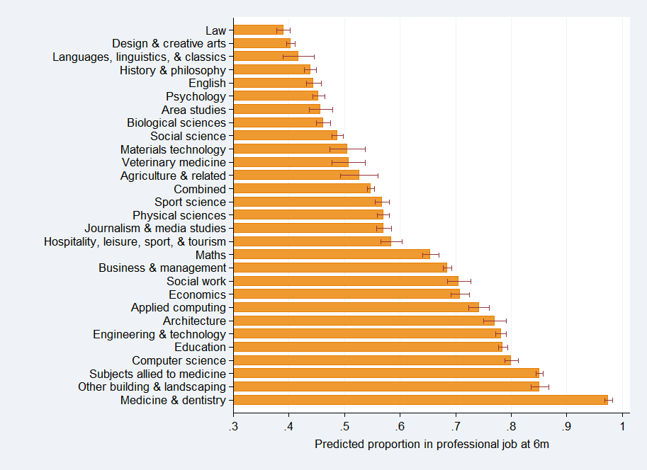 Figure 15 Proportion of graduates from each degree subject in higher or lower level professional jobs six months after graduation (adjusted) Note: Adjusted figures for all 2012/13 graduates in full