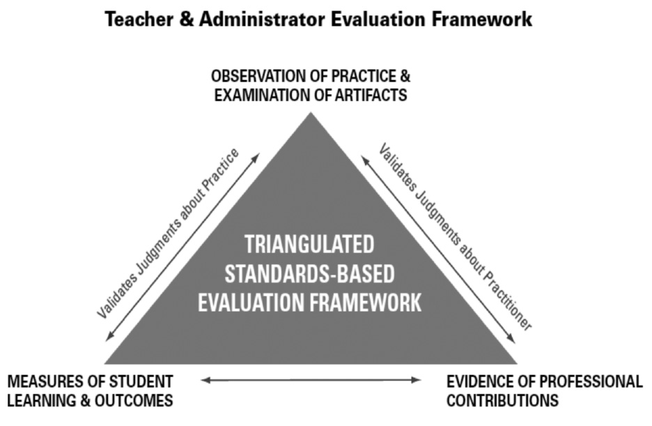 Figure 9 These evaluations should provide useful information about what teachers do: how they plan curriculum to meet student needs, implement instruction, evaluate learning, provide feedback and