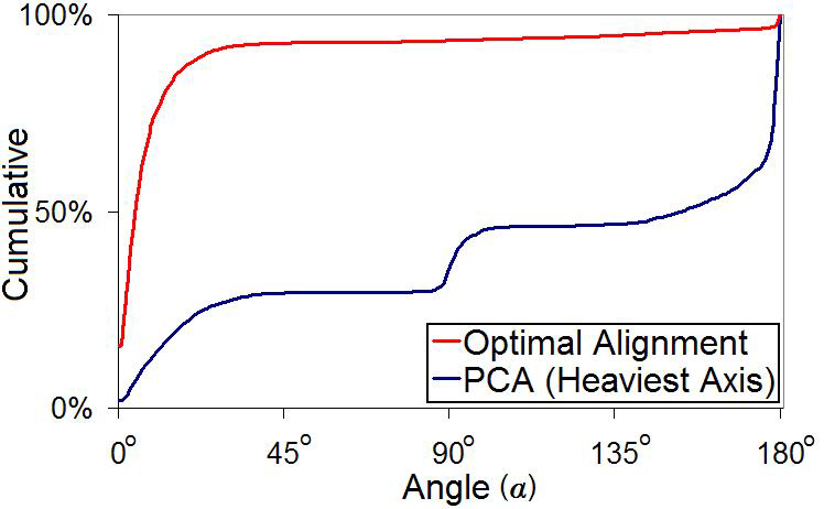 8.3 Alignment Results In order to measure the quality of our optimal alignment approach (Section 6), we ran a test to compare its performance with a traditional method (PCA) that aligns a pair of