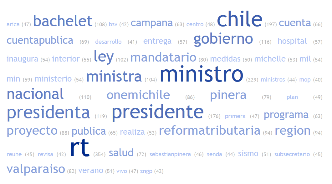 @Gbierndechile (Chile) Nte: Semantic analysis f all tweets emitted by the respective accunt between January and May 2014.