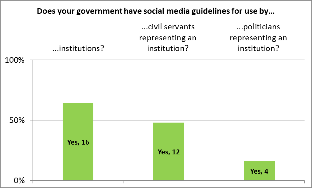 Figure 23. Scial media guidelines in OECD gvernments Surce: OECD (2013b), Survey n gvernment use f scial media ; multiple answers allwed.