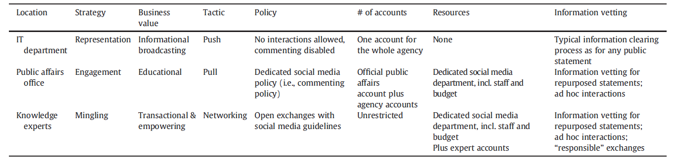 Table 10. Scial media adptin tactics acrss the US federal gvernment Surce: Mergel, 2013b.