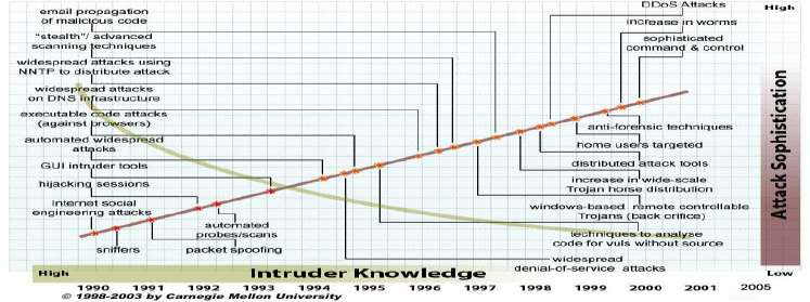 Fig. 8 Intruder knowledge versus attack sophistication (source CERT-CC 18 ) It visualises the trends in IT security, especially the decrease in the necessary skills to carry out increasingly
