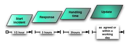 Example of a response timetable The definition of response times is often neglected but must be part of every well constructed service level agreement (SLA) between a CSIRT and its constituency.