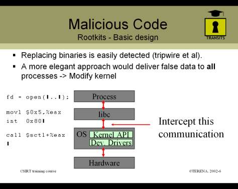 Basic design of a rootkit
