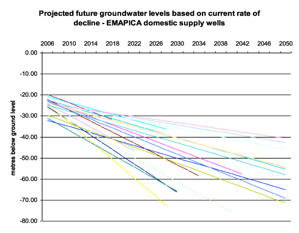 Drop by drop page 47 w Figure 9 Projected future groundwater levels based on current rate of decline Because of earthquake damage, mismanagement and lack of investment, the valley s domestic supply
