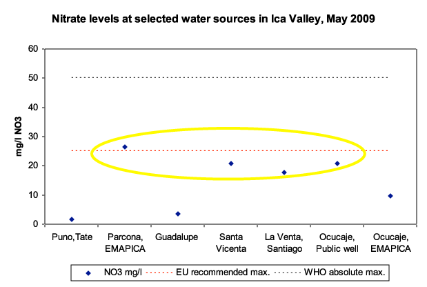 Drop by drop page 49 Note: Names have been changed Figure 10 Nitrate levels at selected water sources in Ica Valley, May 20