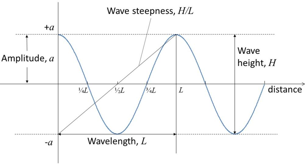 Wave characteristics Waves can be characterized by their height (H) (which is twice their amplitude a), their length (L) (the distance from peak to peak or trough to trough), and their steepness,