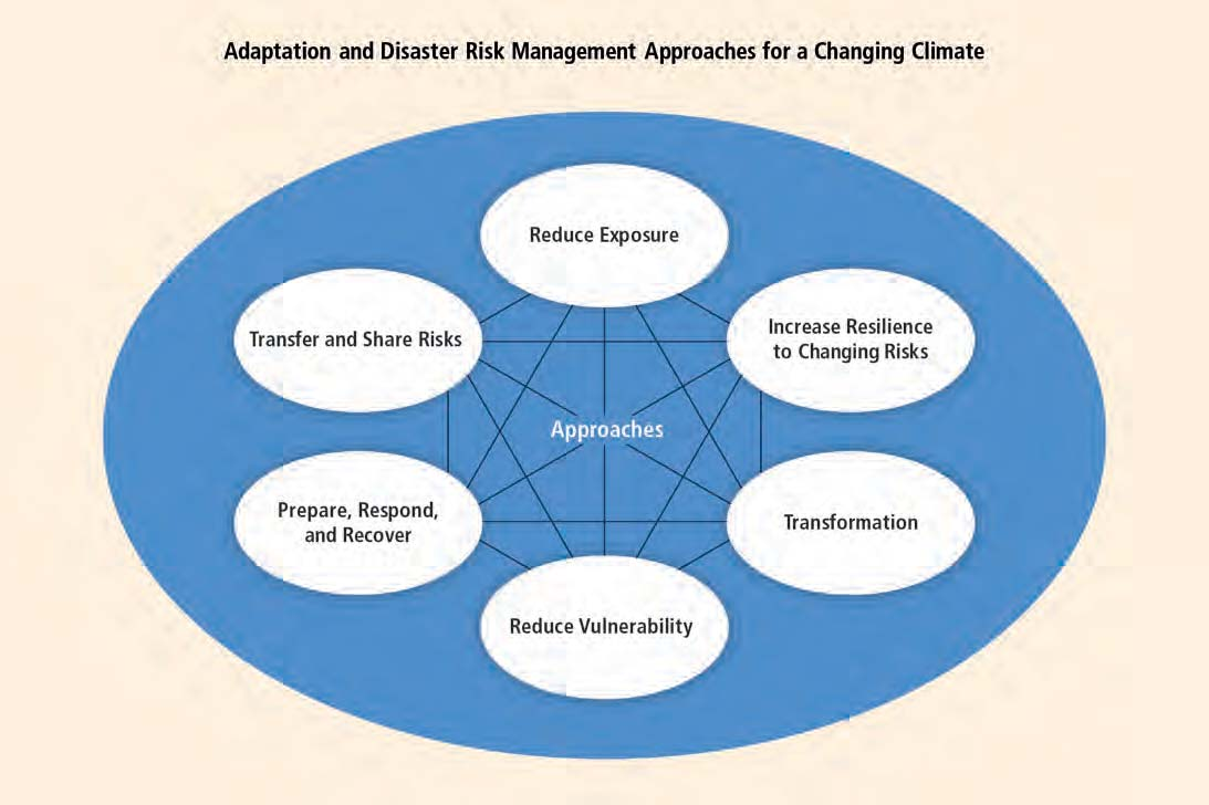 Summary for Policymakers Figure SPM.2 Adaptation and disaster risk management approaches for reducing and managing disaster risk in a changing climate.