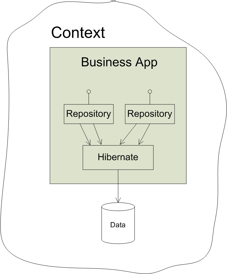 Classic Repository implementation Yet, as with any design abstraction, the implementation of a repository can be entirely different from the impression given by the interface.