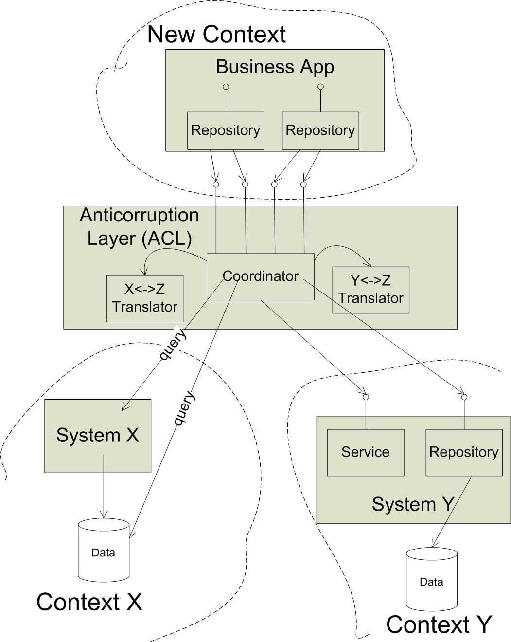 ACL-Backed Repository implementation It should be clear at this point that the anticorruption layer is a significant piece of software in its own right.