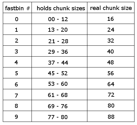 Normal sized chunks are split into three categories, the first bin (index 1) is the unsorted bin, it conaints all size chunks that were recently free() d and are not placed into bin s until