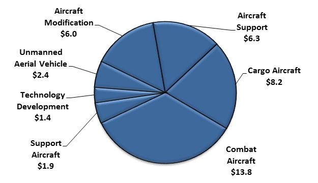 Aircraft & Related Systems Aviation forces including fighter/attack, bomber, mobility (cargo/tanker), and specialized support aircraft, including unmanned aircraft systems provide a versatile strike