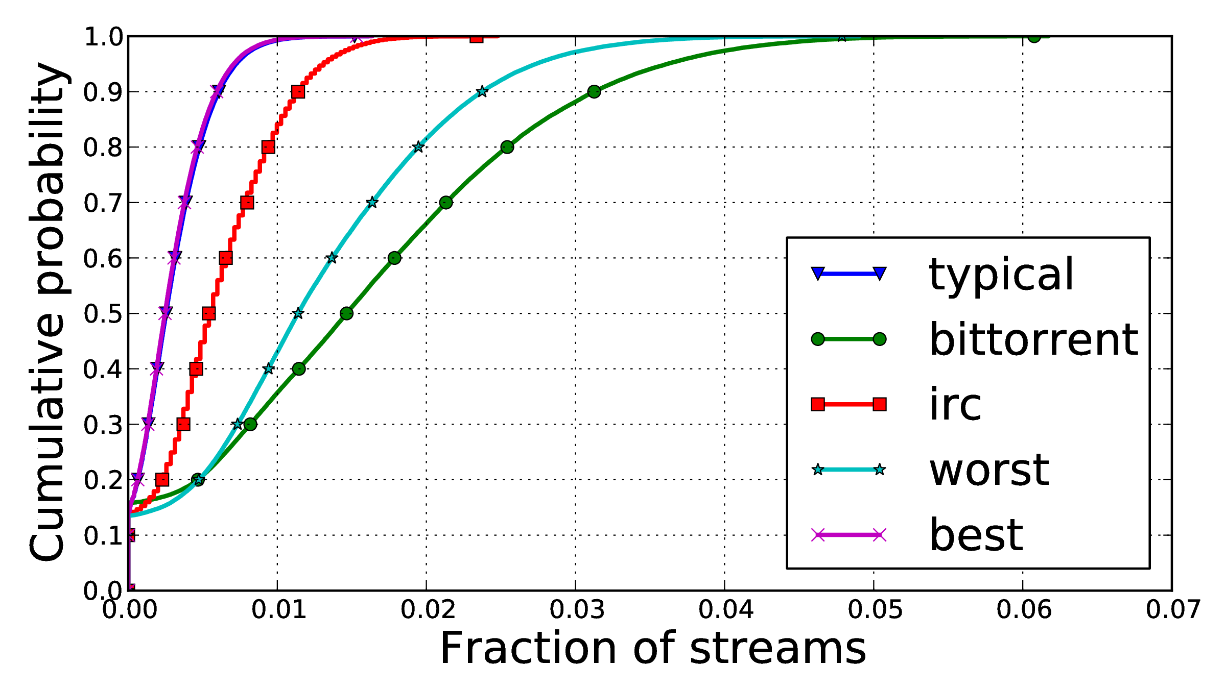 Creating many streams increases the number of opportunities to choose malicious relays, and thus the speed at which that occurs, while connecting to destinations that are disallowed by many exits
