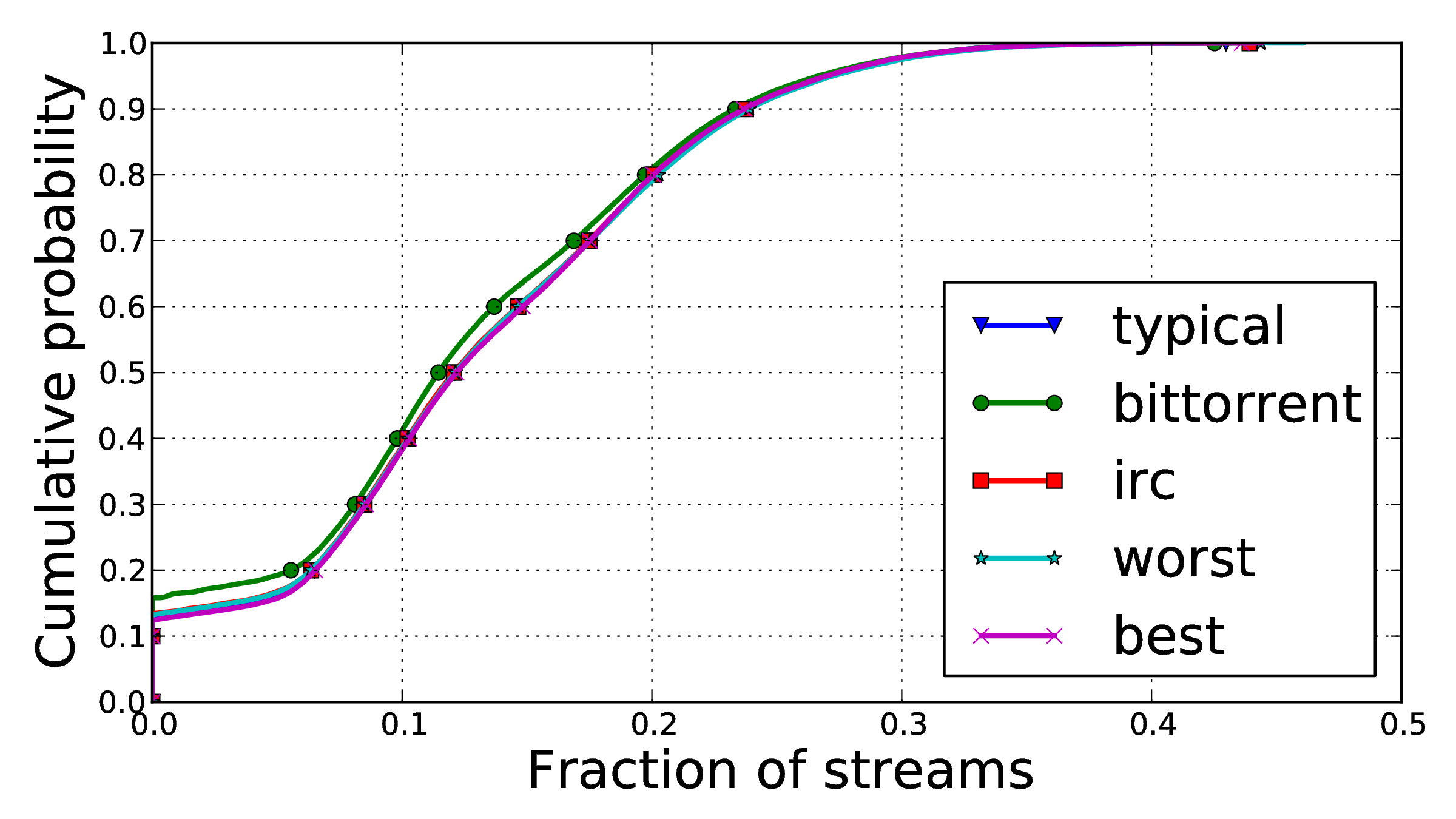 5 times as many streams as the Typical model and over 50 times as many as the IRC model.