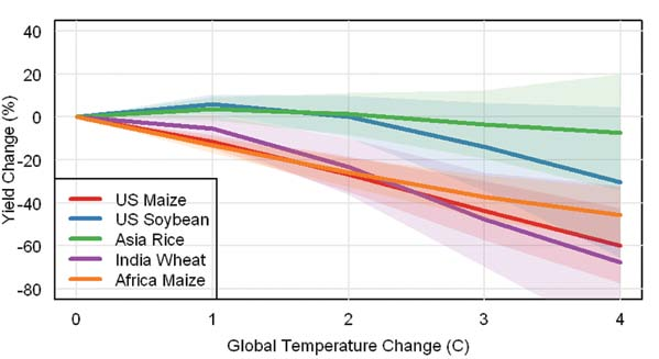 Increases in the Duration of Heat Waves Figure 14. Heat waves are expected to last longer as the average global temperature increases.