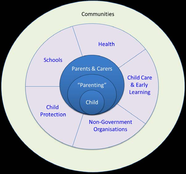 14 Figure 4: A child centred approach for social system support of the Five by Five.