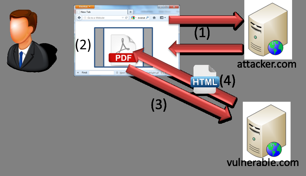 Figure 1: Overview of the scenario Figure 2: Syntax injection scenario the input alters the semantic of the document to execute attacker supplied script code.