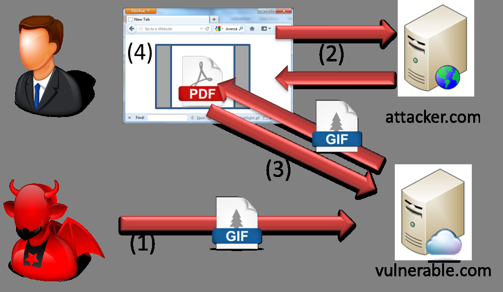Figure 3: Content smuggling scenario embedded polyglot is activated and a possible payload is to extract all the files stored in the victims account. 2.