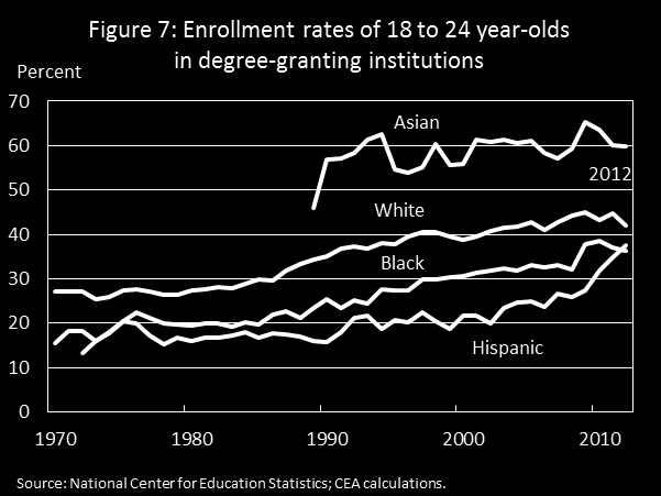 Since 1995, enrollment for blacks ages 18 to 24 increased 9 percentage points and enrollment for Hispanics ages 18 to 24 increased 17