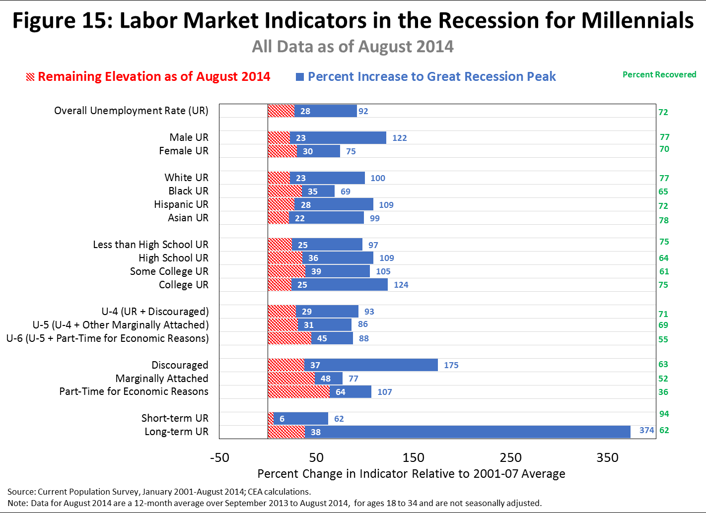 Other indicators tell a similar story while Millennials have made a substantial labor market recovery, that recovery is not complete and is slightly lagging that of other age groups, consistent with