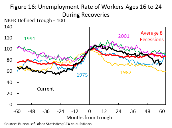 jobs once recovery begins. They therefore tend to be among the last groups to recover fully from a recession.