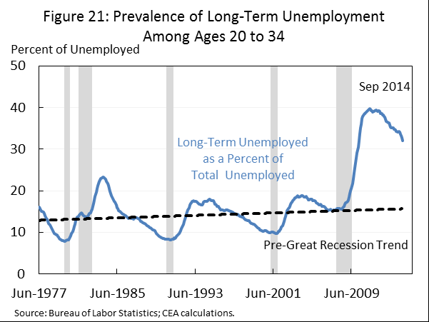 shown in Figure 21. Moreover, long-term unemployment appears to have trended up in recent decades.