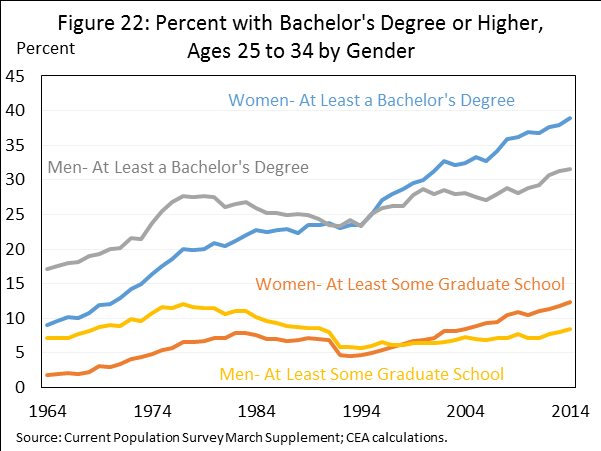 Fact 12: Millennial women have more labor market equality than previous generations Millennials are not only the most highly educated U.S.