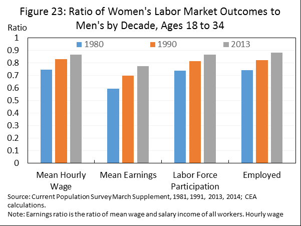 Millennial women are making a strong start in the labor market because they are reaping the benefits of their greater investments in education, but Millennial women are not the only beneficiaries of