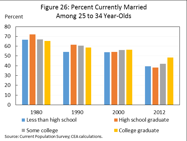 Fact 13: Millennials tend to get married later than previous generations. Since 1950, the median age at which both men and women have married has steadily increased.