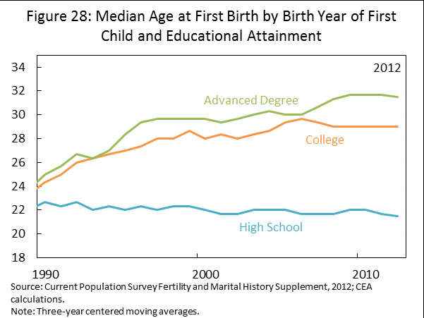 Figure 28 shows that age at first birth has risen considerably over time for women with advanced education, particularly for those with an advanced degree.