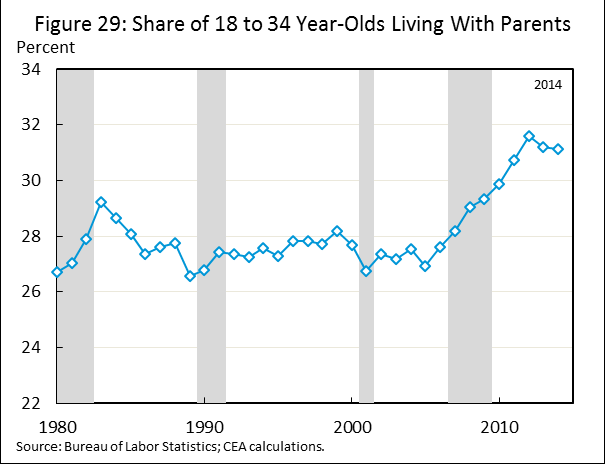 Fact 14: Millennials are less likely to be homeowners than young adults in previous generations.