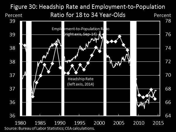 Historically, the headship rate has had a significant cyclical component: since the 1970s, the headship rate among young adults has generally tracked their employment-to-population ratio closely.